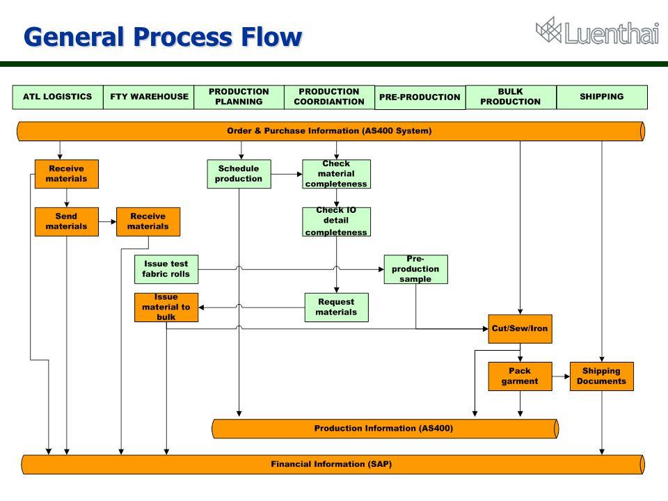 General Process Flow