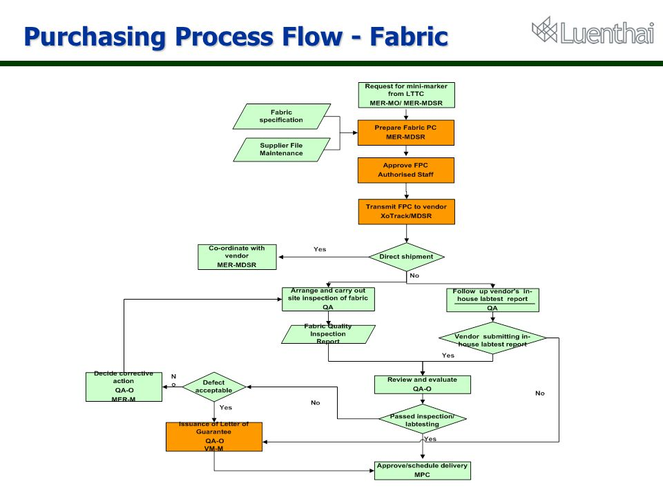 Purchasing Process Flow - Fabric