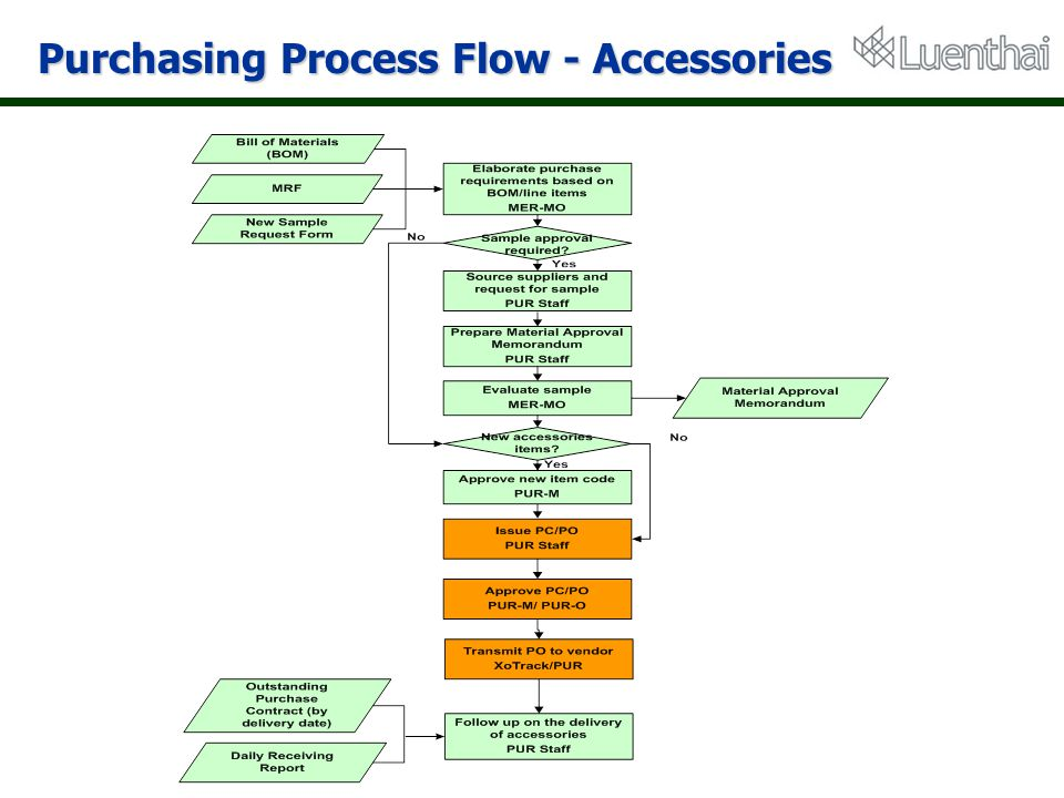 Purchasing Process Flow - Accessories