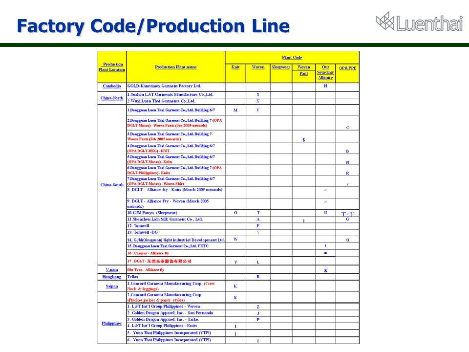 Factory Code/Production Line