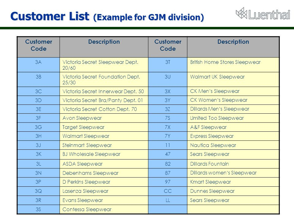 Customer List (Example for GJM division)