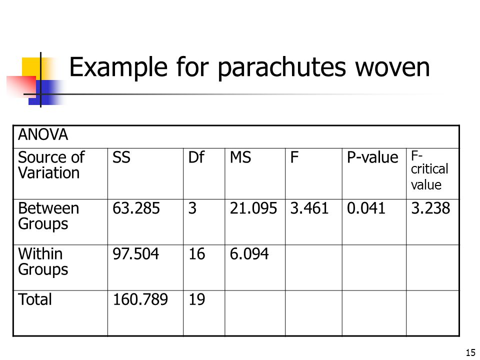Example for parachutes woven