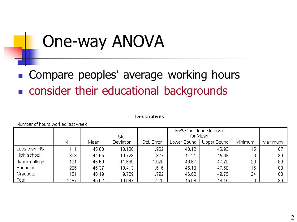 One-way ANOVA Compare peoples' average working hours
