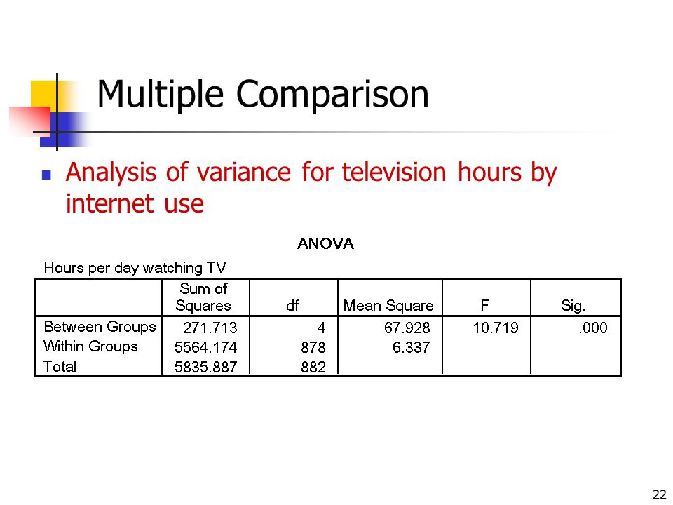 Multiple Comparison Analysis of variance for television hours by internet use