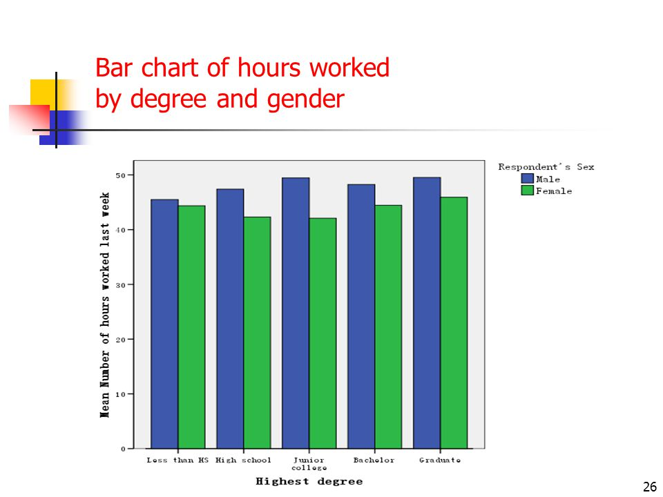 Bar chart of hours worked by degree and gender