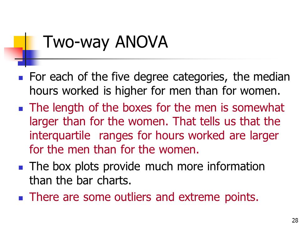 Two-way ANOVA For each of the five degree categories, the median hours worked is higher for men than for women.
