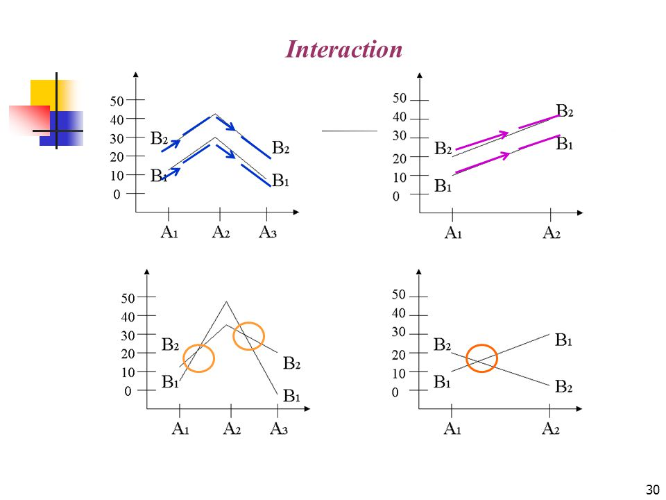 Interaction Before we go into the ANOVA model, let us introduce a new concept -- interaction .