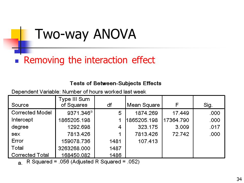 Two-way ANOVA Removing the interaction effect