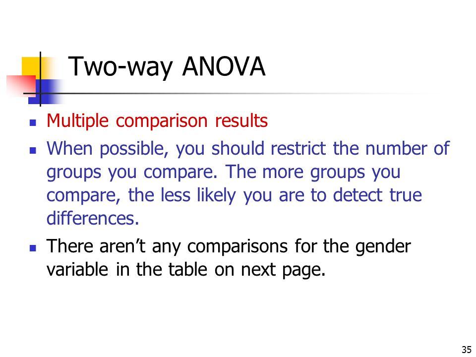 Two-way ANOVA Multiple comparison results