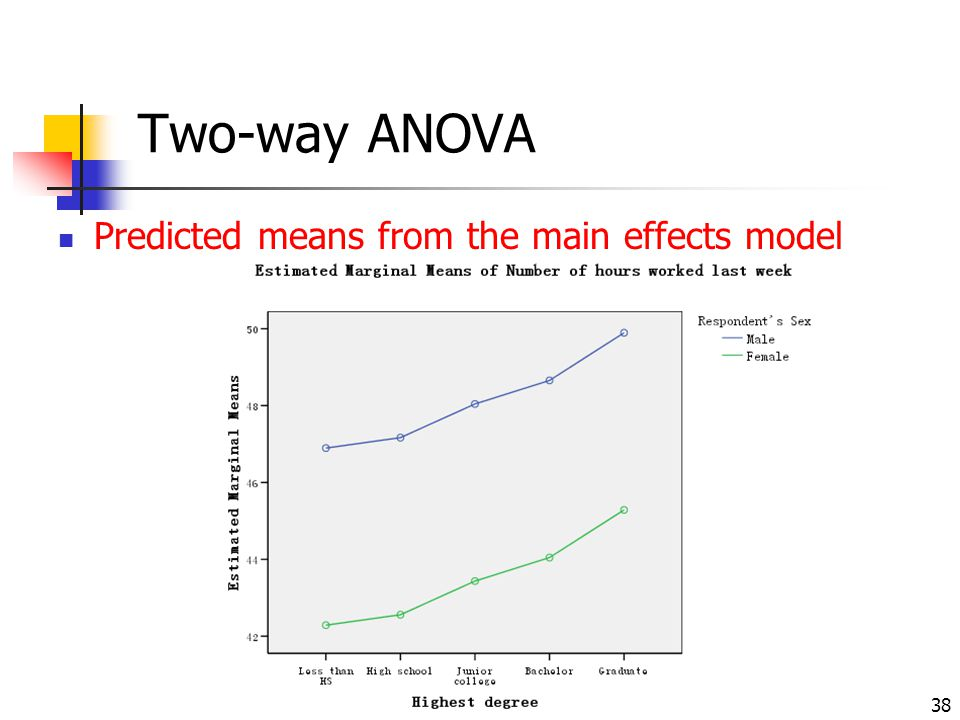 Two-way ANOVA Predicted means from the main effects model
