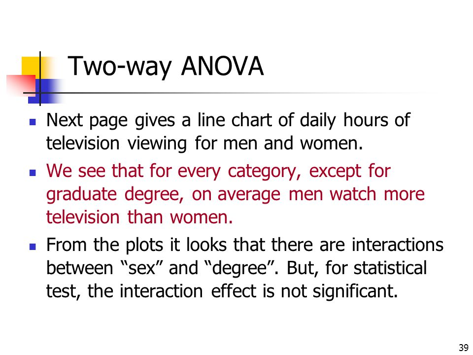 Two-way ANOVA Next page gives a line chart of daily hours of television viewing for men and women.
