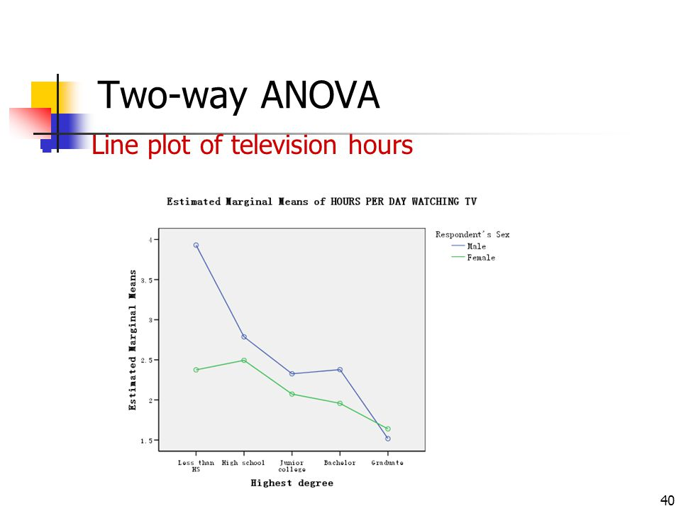 Two-way ANOVA Line plot of television hours