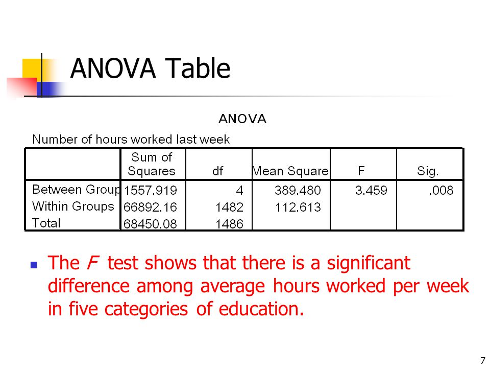 ANOVA Table The F test shows that there is a significant difference among average hours worked per week in five categories of education.