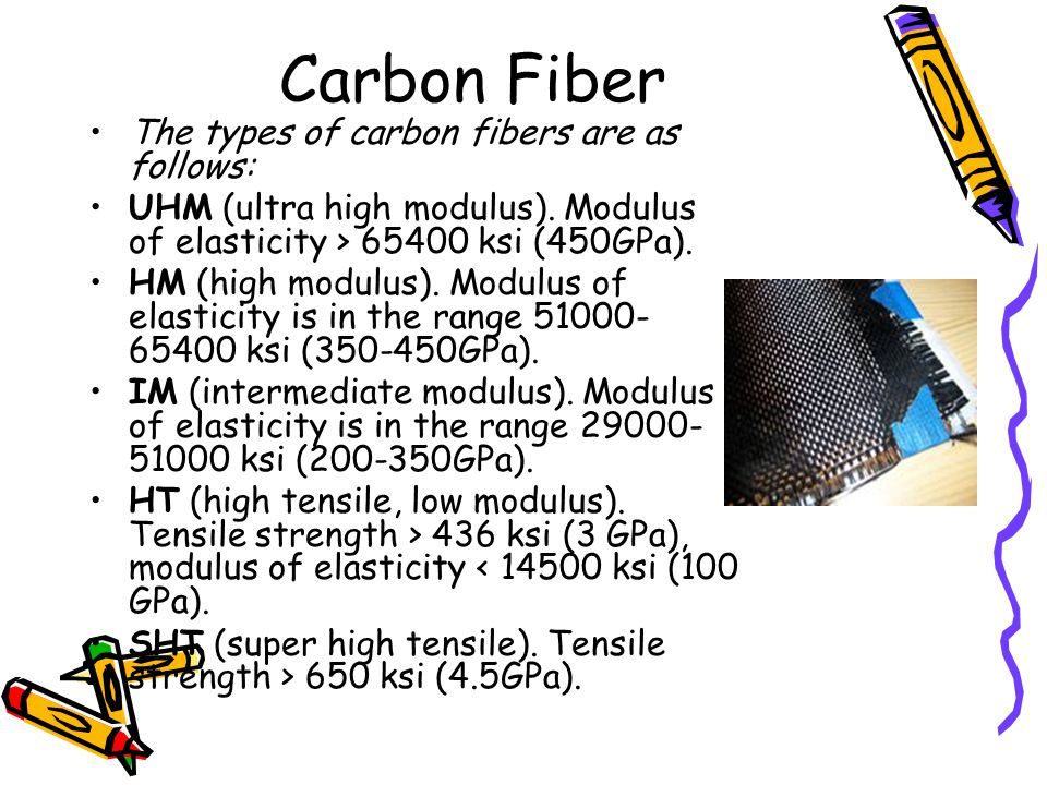 Carbon Fiber The types of carbon fibers are as follows: