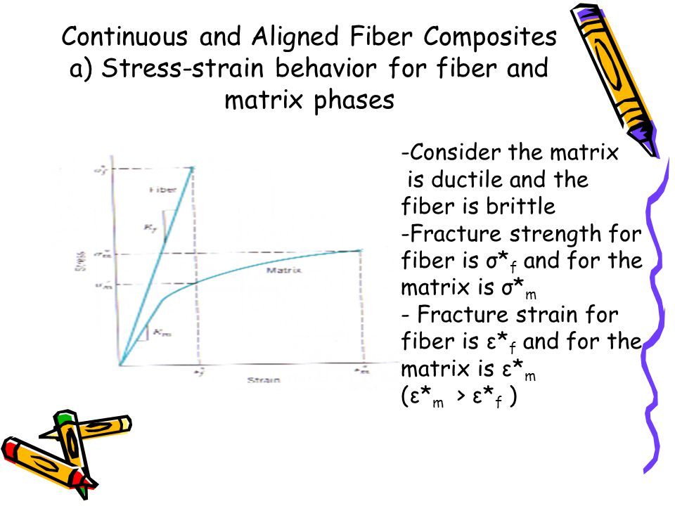 Continuous and Aligned Fiber Composites a) Stress-strain behavior for fiber and matrix phases