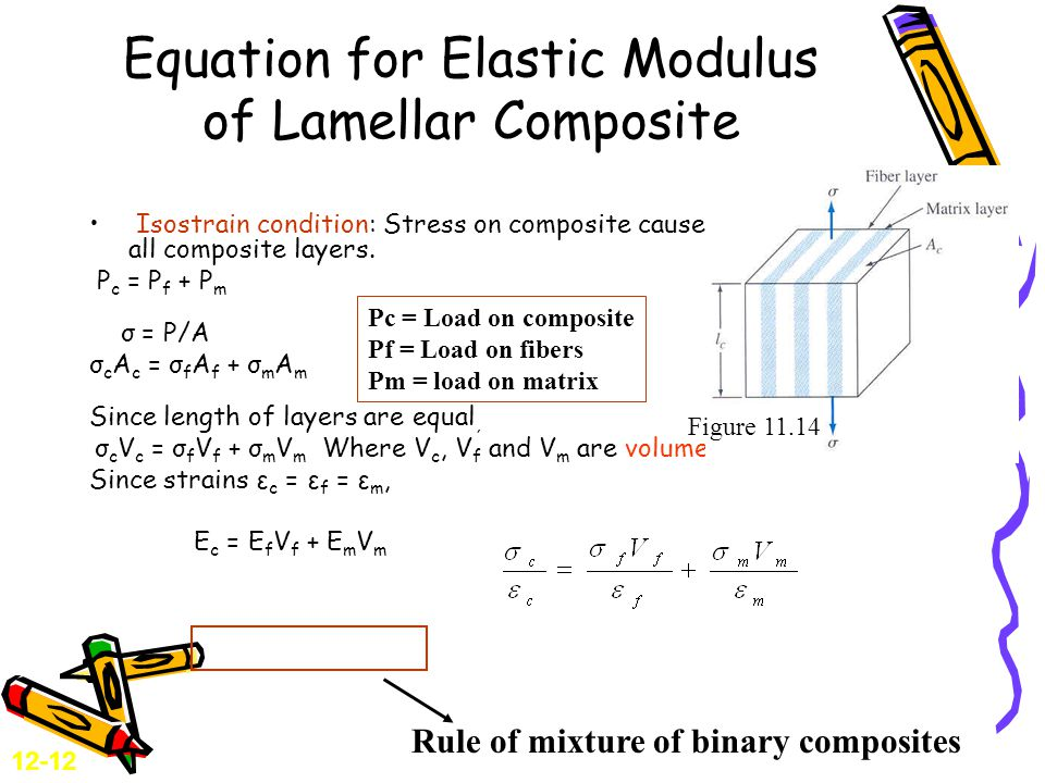 Equation for Elastic Modulus of Lamellar Composite