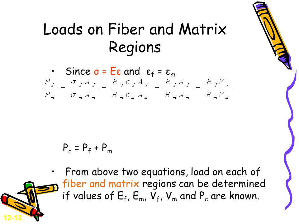 Loads on Fiber and Matrix Regions