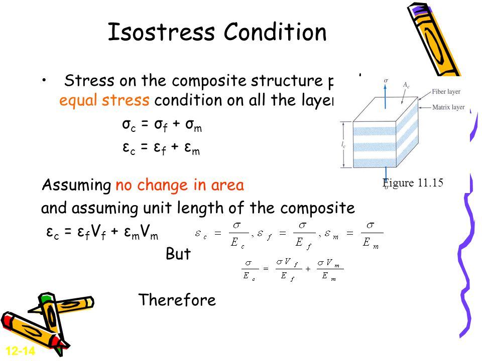 Isostress Condition Stress on the composite structure produces an equal stress condition on all the layers.