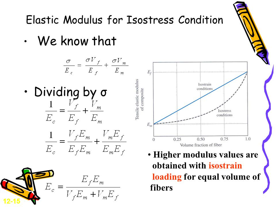 Elastic Modulus for Isostress Condition