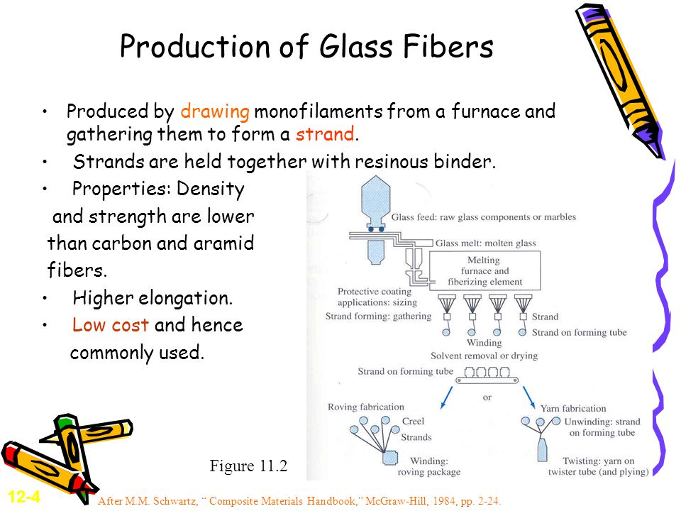 Production of Glass Fibers