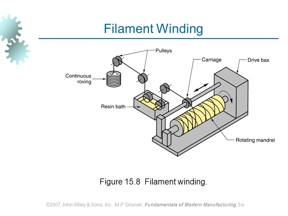 Figure 15.8 Filament winding.