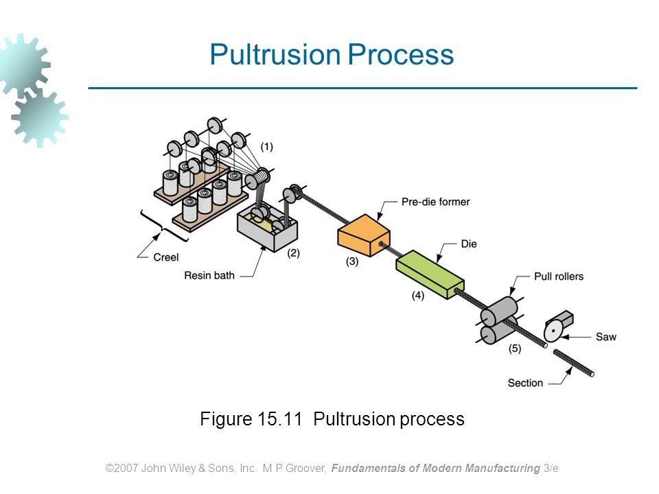 Figure 15.11 Pultrusion process