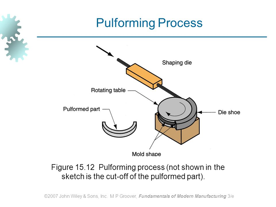 Pulforming Process Figure 15.12 Pulforming process (not shown in the sketch is the cut‑off of the pulformed part).