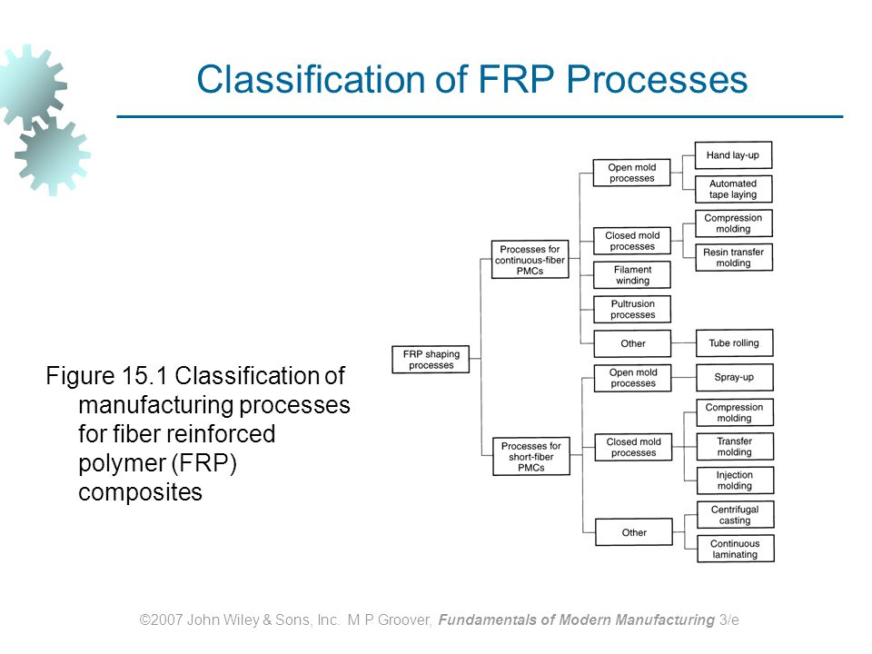 Classification of FRP Processes