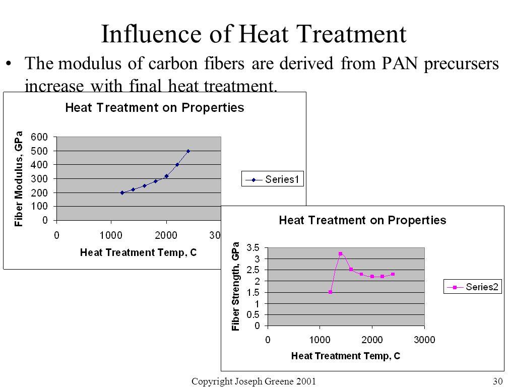 Influence of Heat Treatment