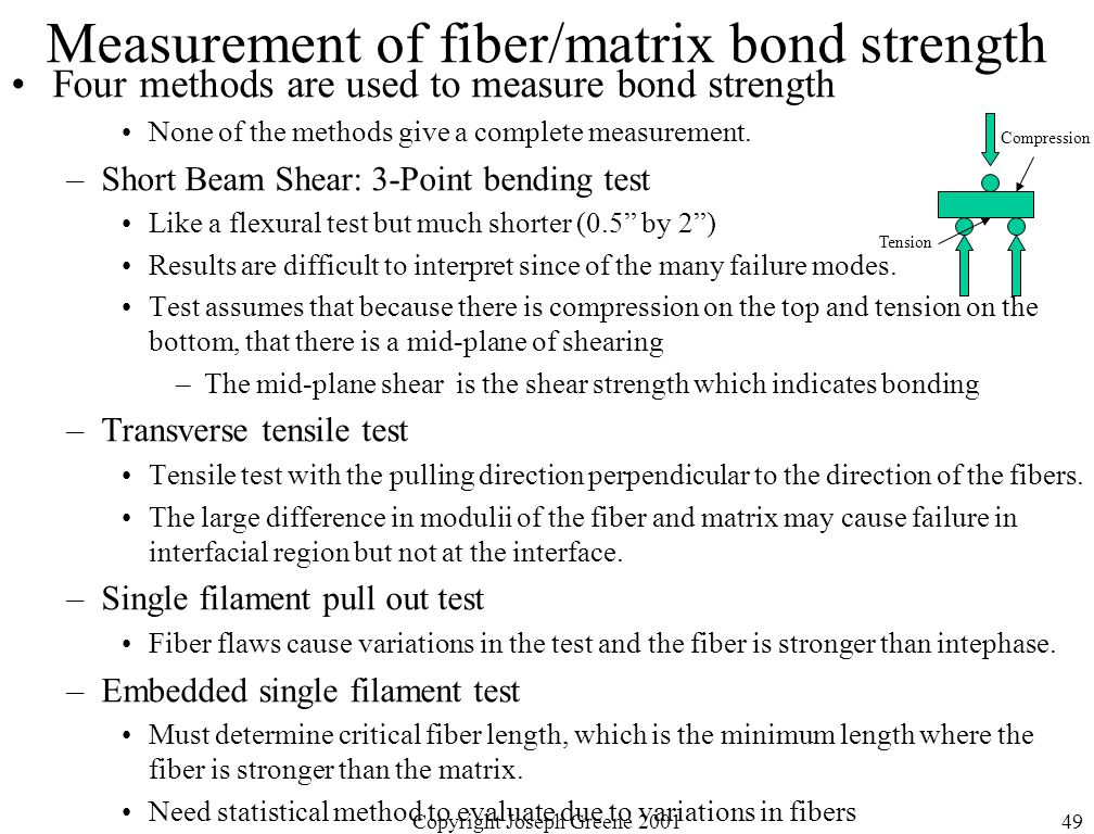 Measurement of fiber/matrix bond strength