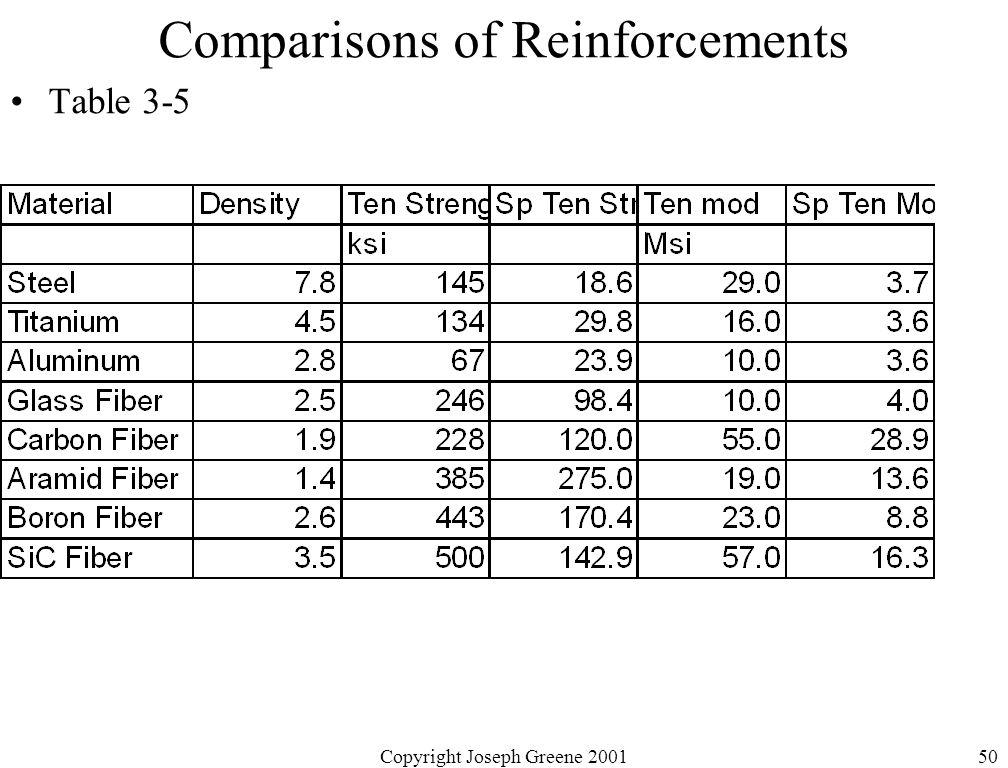 Comparisons of Reinforcements