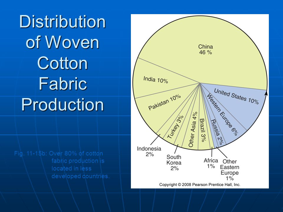 Distribution of Woven Cotton Fabric Production