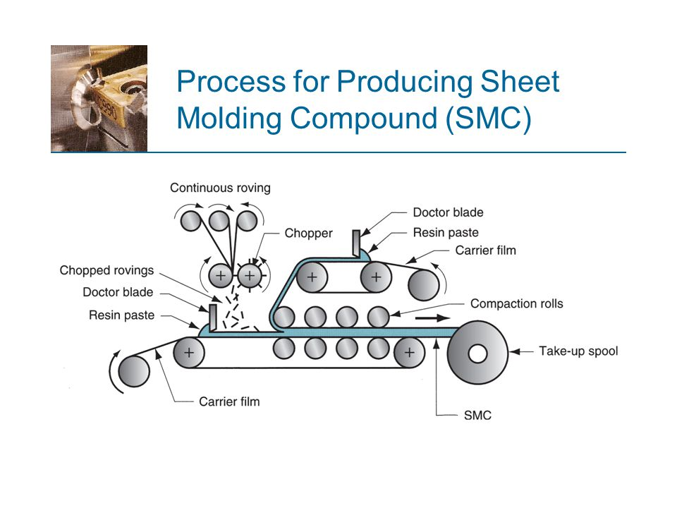 Process for Producing Sheet Molding Compound (SMC)