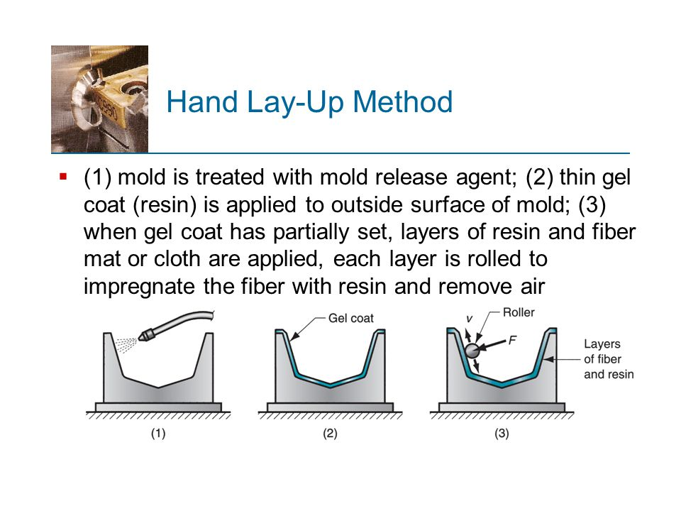 Hand Lay-Up Method
