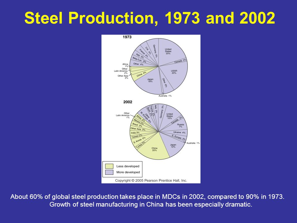 Steel Production, 1973 and 2002