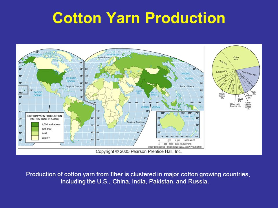 Cotton Yarn Production