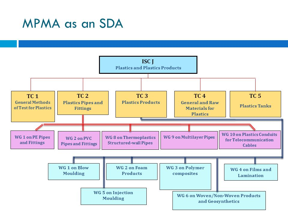 MPMA as an SDA ISC J TC 1 TC 2 TC 3 TC 4 TC 5