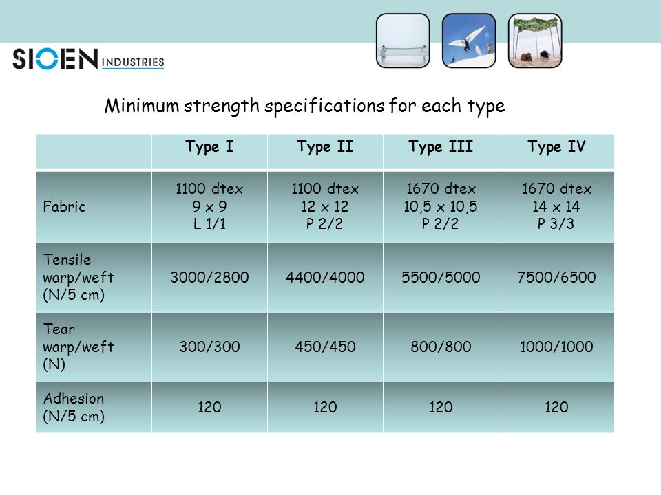Minimum strength specifications for each type