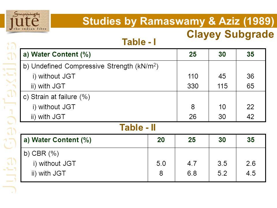 Studies by Ramaswamy & Aziz (1989) on Clayey Subgrade