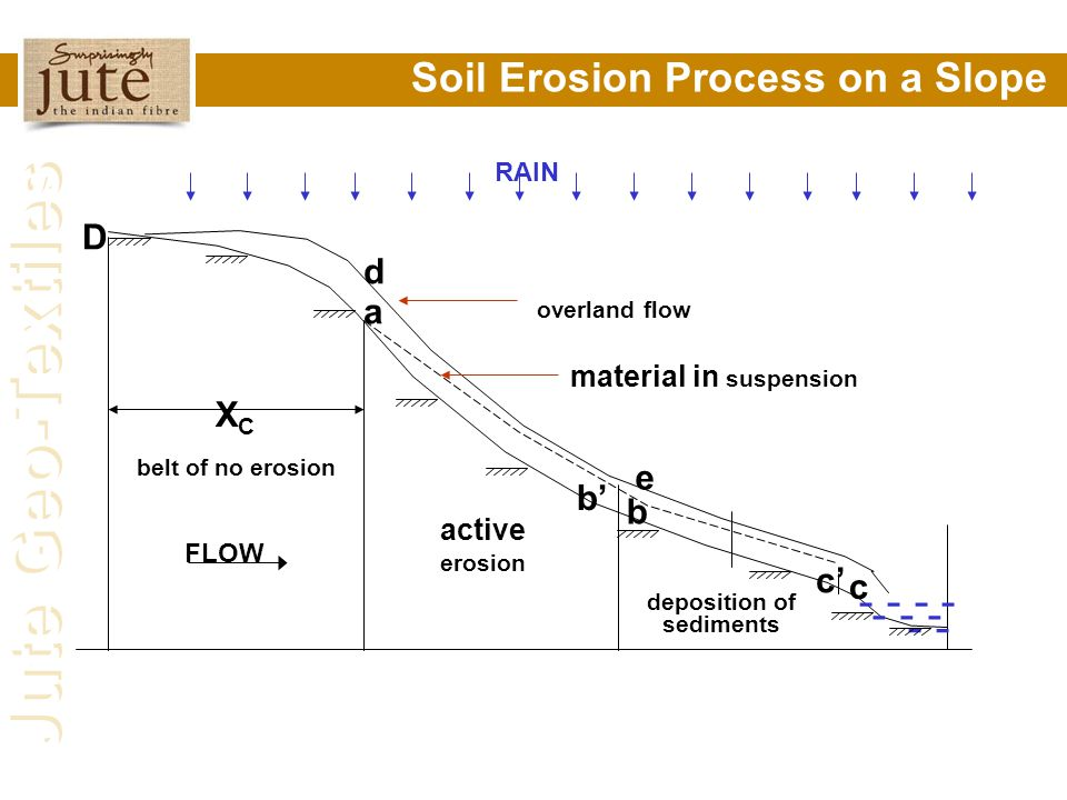 deposition of sediments material in suspension