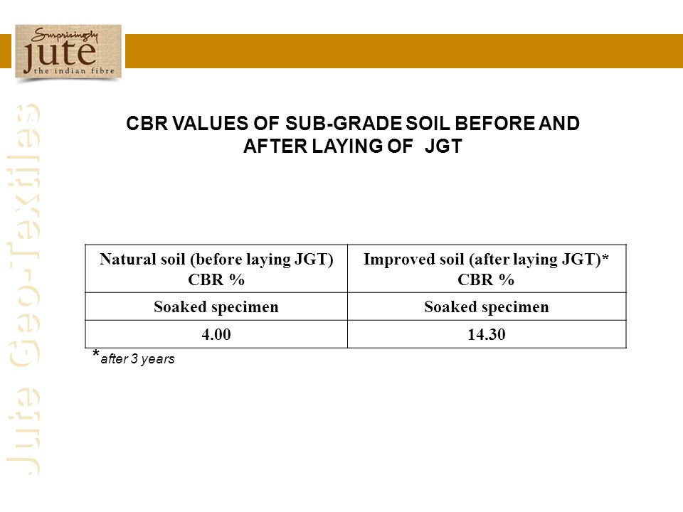 CBR VALUES OF SUB-GRADE SOIL BEFORE AND AFTER LAYING OF JGT