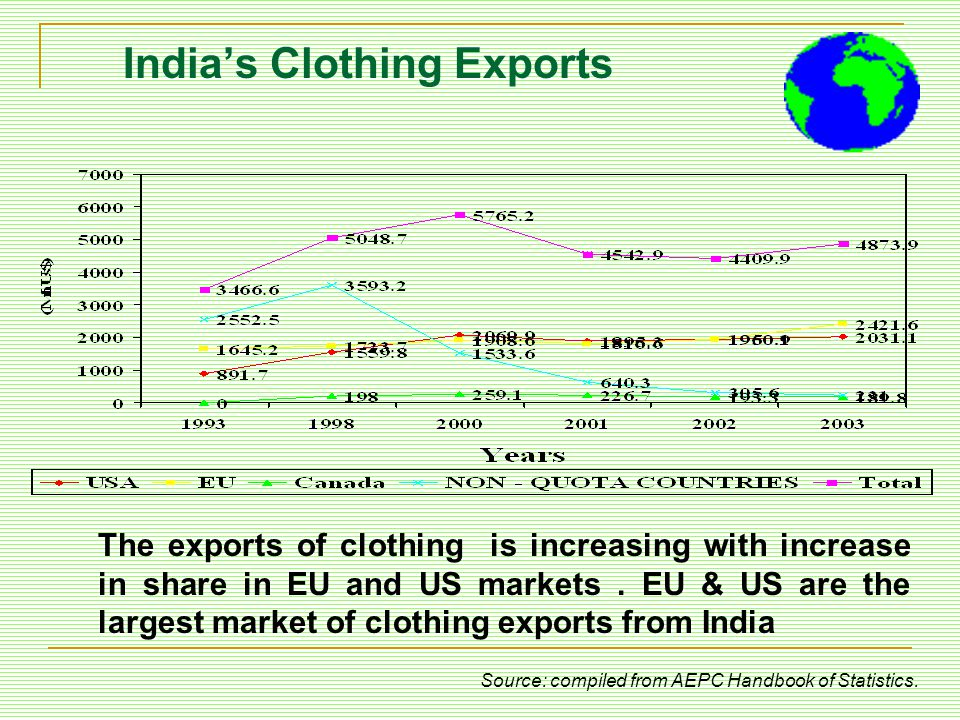 India's Clothing Exports