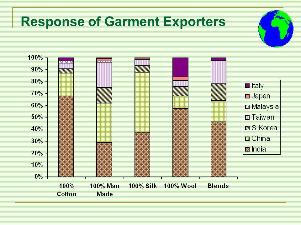Response of Garment Exporters