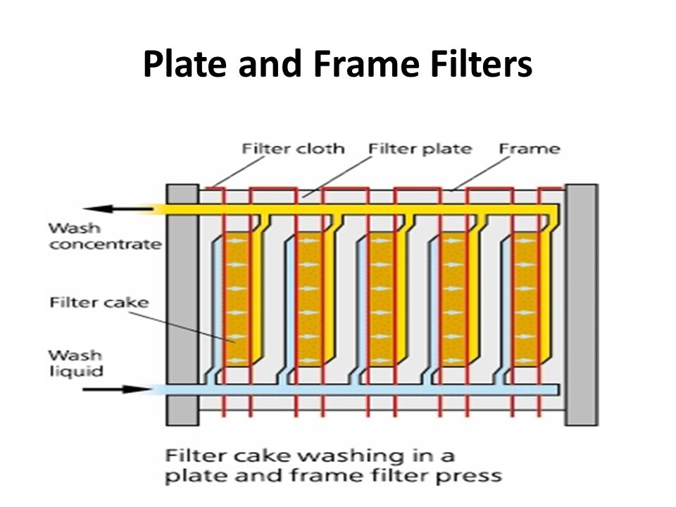 Plate and Frame Filters