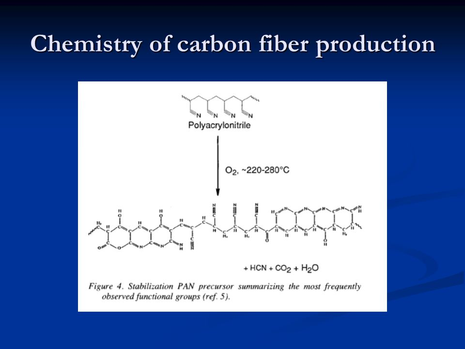 Chemistry of carbon fiber production