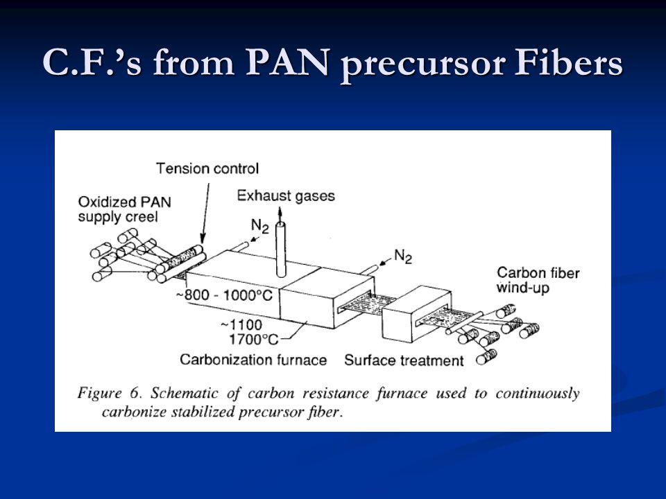 C.F.'s from PAN precursor Fibers
