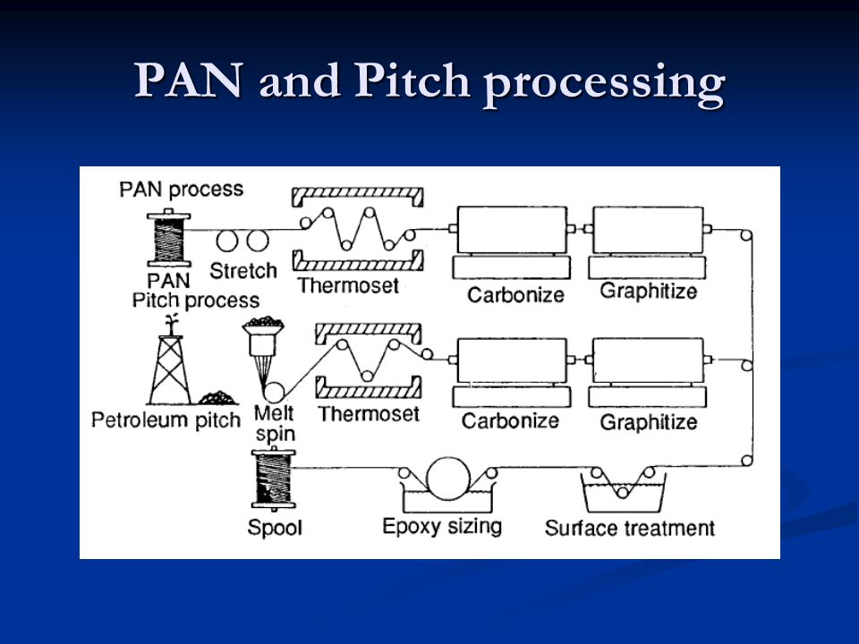 PAN and Pitch processing