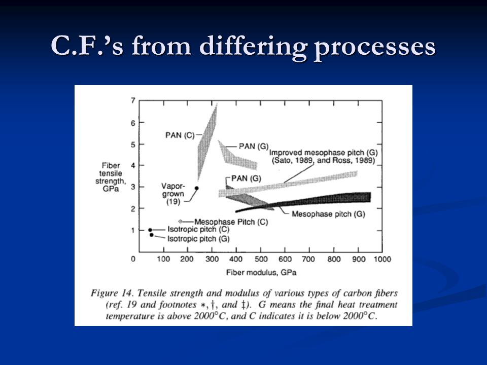 C.F.'s from differing processes