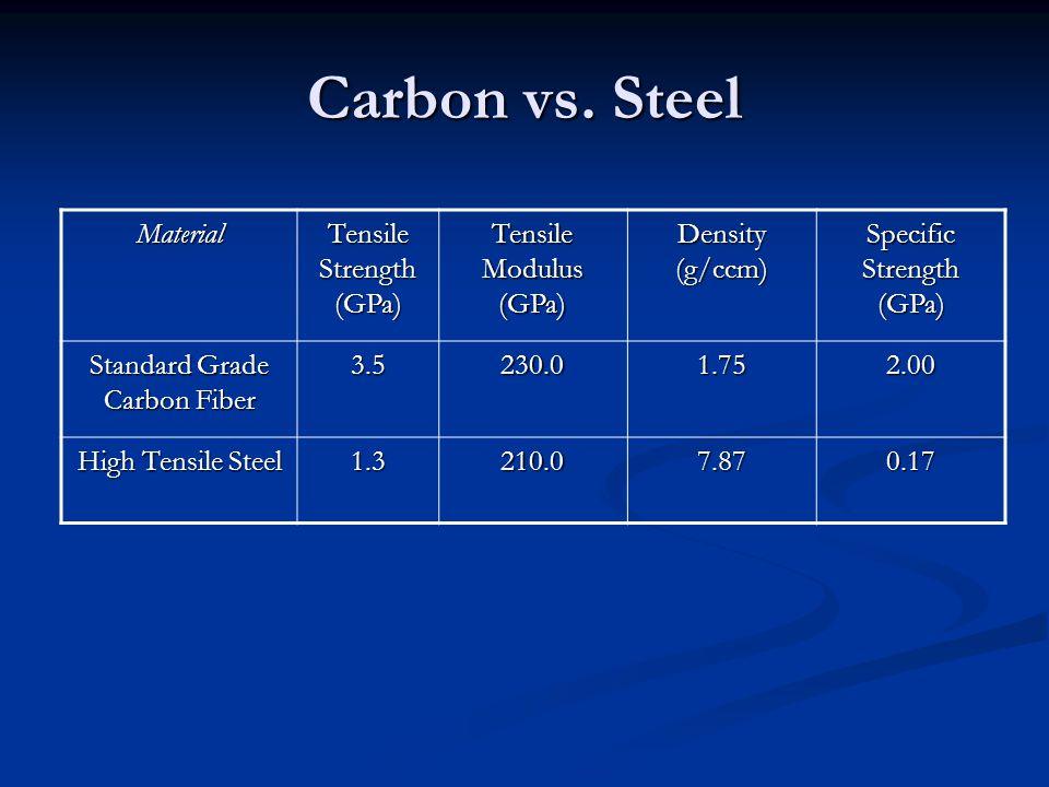 Carbon vs. Steel Material Tensile Strength (GPa) Tensile Modulus (GPa)
