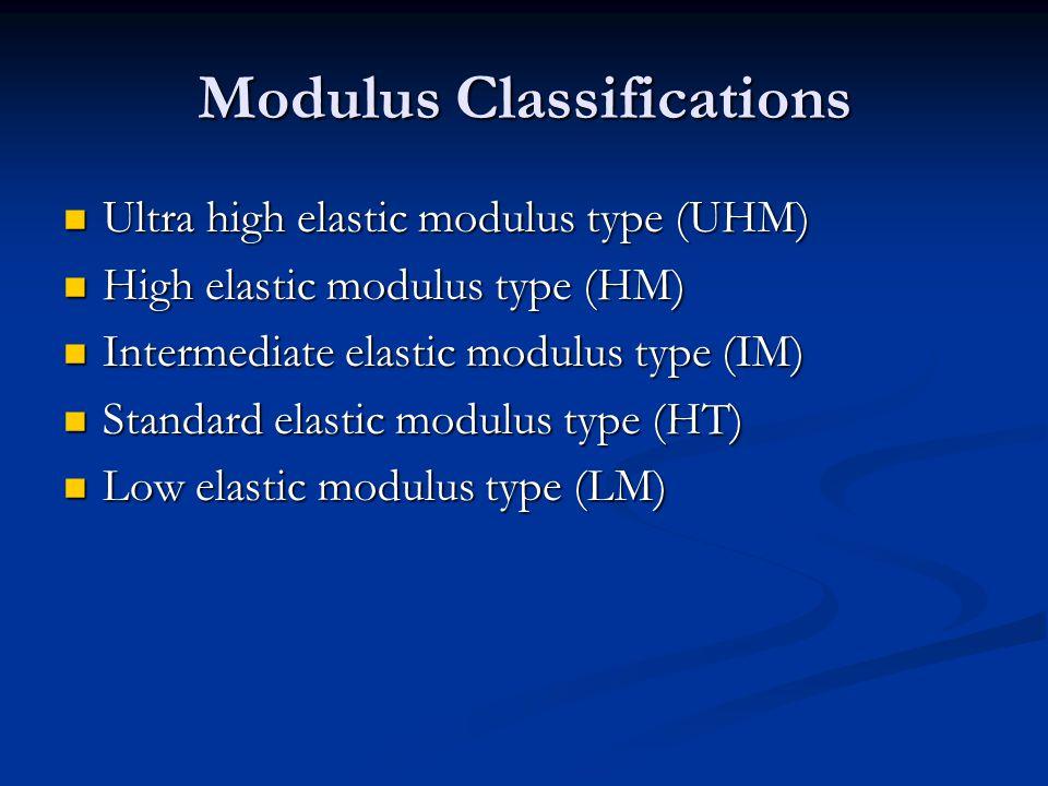 Modulus Classifications